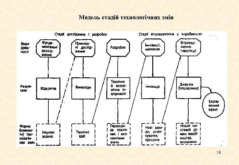 Модель стадій технологічних змін 18