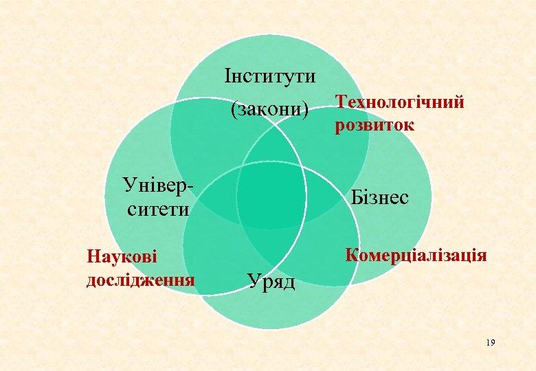 Інститути (закони) Технологічний розвиток Університети Наукові дослідження Бізнес Комерціалізація Уряд 19