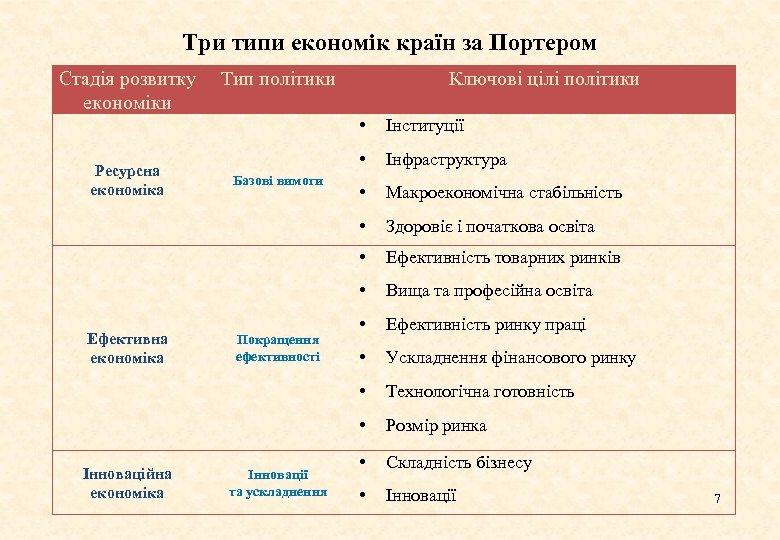 Три типи економік країн за Портером Стадія розвитку Тип політики економіки Ключові цілі політики