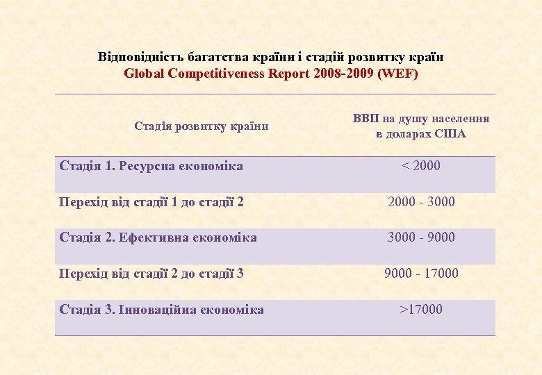Відповідність багатства країни і стадій розвитку країн Global Competitiveness Report 2008 -2009 (WEF) Стадія