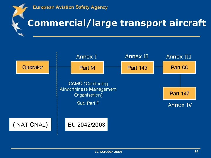 European Aviation Safety Agency Commercial/large transport aircraft Annex I Operator Annex III Part M