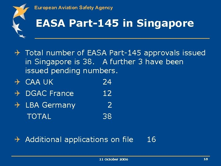 European Aviation Safety Agency EASA Part-145 in Singapore Q Total number of EASA Part-145