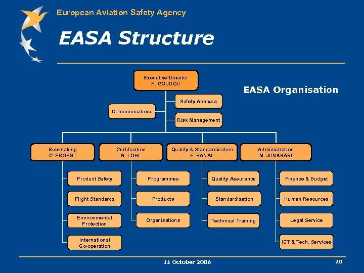 European Aviation Safety Agency EASA Structure Executive Director P. GOUDOU EASA Organisation Safety Analysis