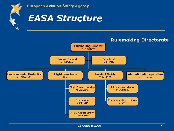 European Aviation Safety Agency EASA Structure Rulemaking Directorate C. PROBST Process Support Secretariat A.