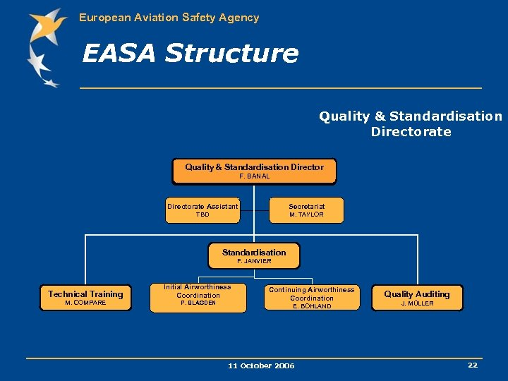 European Aviation Safety Agency EASA Structure Quality & Standardisation Directorate Quality & & Standardisation