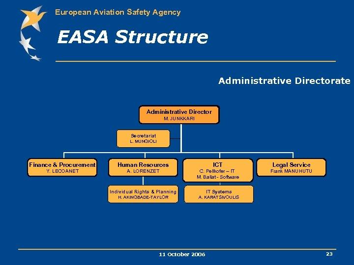 European Aviation Safety Agency EASA Structure Administrative Directorate Administrative Director M. JUNKKARI Secretariat L.