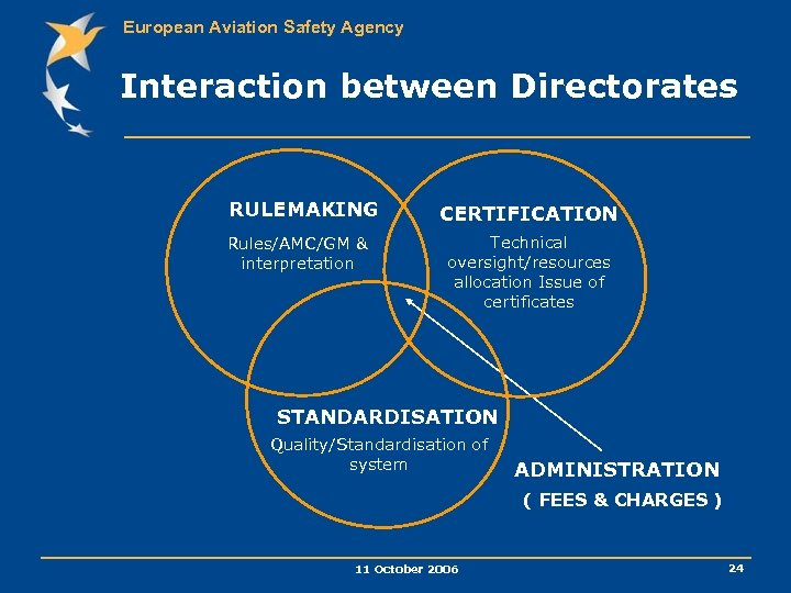 European Aviation Safety Agency Interaction between Directorates RULEMAKING Rules/AMC/GM & interpretation CERTIFICATION Technical oversight/resources