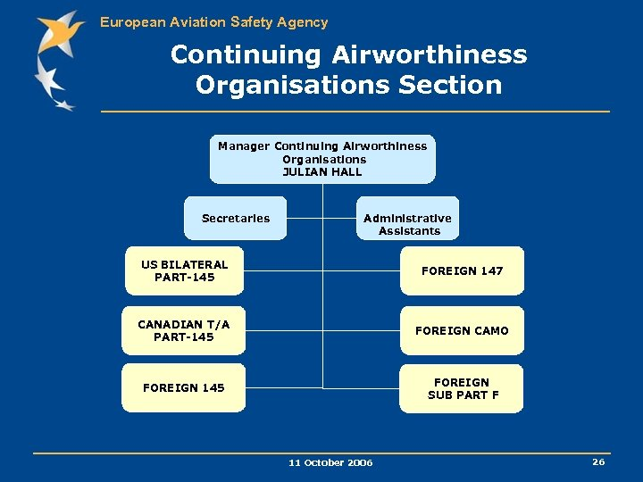 European Aviation Safety Agency Continuing Airworthiness Organisations Section Manager Continuing Airworthiness Organisations JULIAN HALL