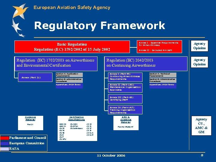European Aviation Safety Agency Regulatory Framework Annex I : Essential Requirements for Airworthiness Basic