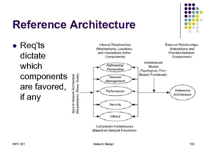 Reference Architecture l Req'ts dictate which components are favored, if any INFO 331 Network