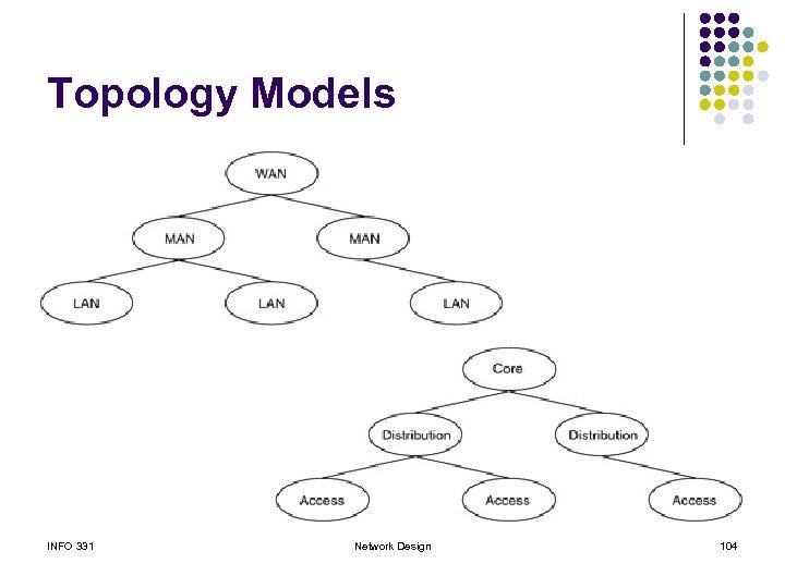 Topology Models INFO 331 Network Design 104