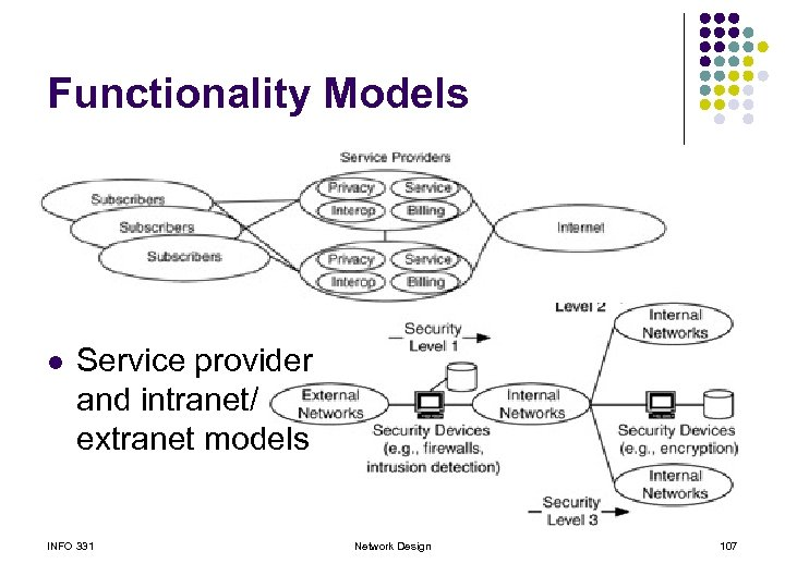 Functionality Models l Service provider and intranet/ extranet models INFO 331 Network Design 107