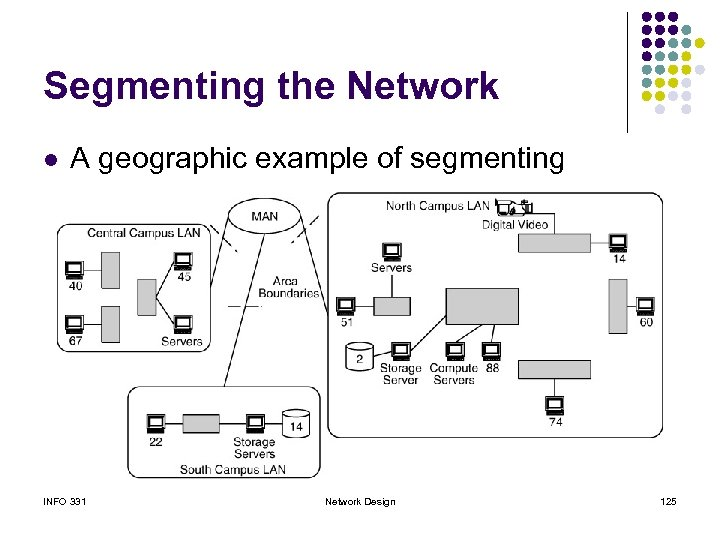 Segmenting the Network l A geographic example of segmenting INFO 331 Network Design 125