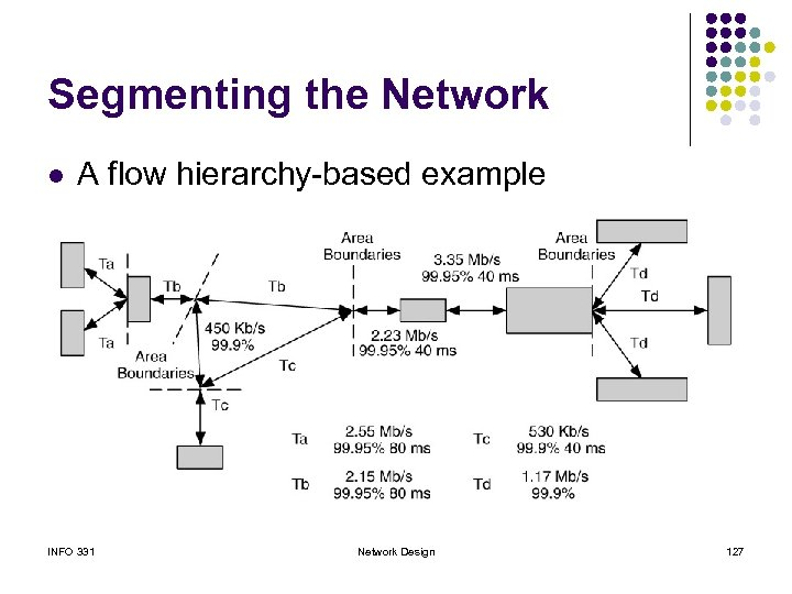 Segmenting the Network l A flow hierarchy-based example INFO 331 Network Design 127