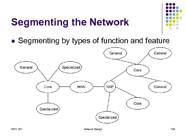 Segmenting the Network l Segmenting by types of function and feature INFO 331 Network