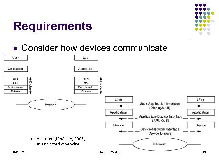 Requirements l Consider how devices communicate Images from (Mc. Cabe, 2003) unless noted otherwise