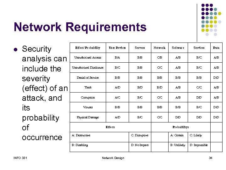 Network Requirements l Security analysis can include the severity (effect) of an attack, and