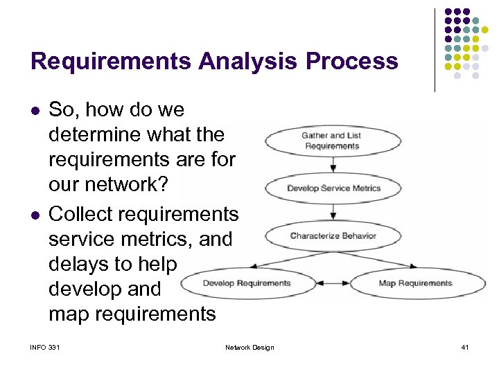 Requirements Analysis Process l l So, how do we determine what the requirements are