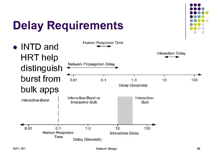Delay Requirements l INTD and HRT help distinguish burst from bulk apps INFO 331