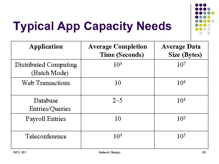 Typical App Capacity Needs Application Average Completion Time (Seconds) Average Data Size (Bytes) Distributed