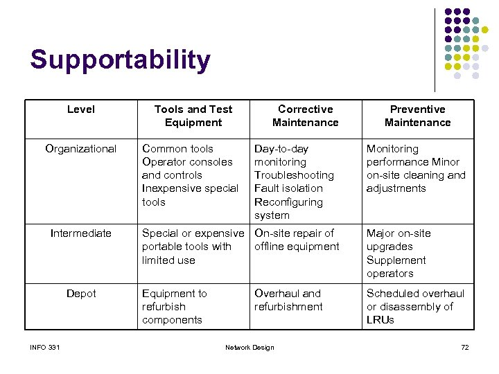 Supportability Level Tools and Test Equipment Organizational Common tools Operator consoles and controls Inexpensive