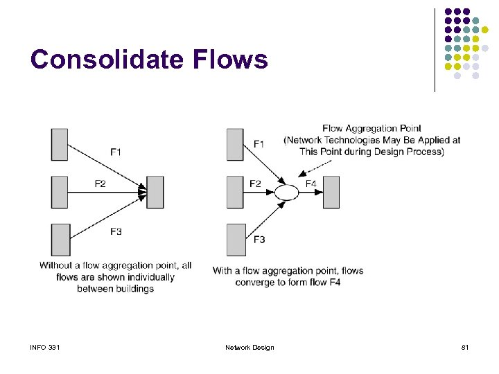 Consolidate Flows INFO 331 Network Design 81