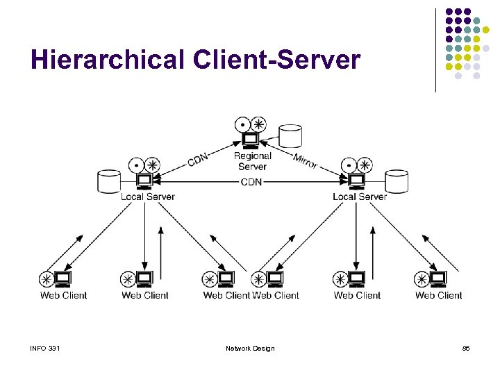 Hierarchical Client-Server INFO 331 Network Design 86