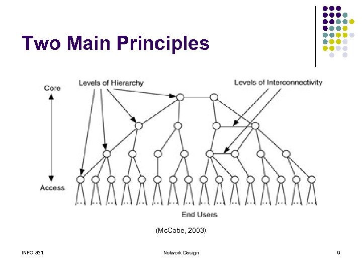 Two Main Principles (Mc. Cabe, 2003) INFO 331 Network Design 9