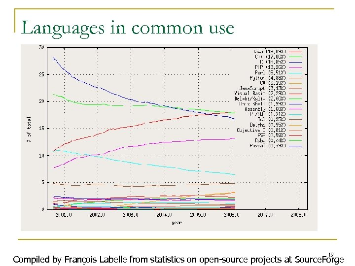 Languages in common use 19 Compiled by François Labelle from statistics on open-source projects