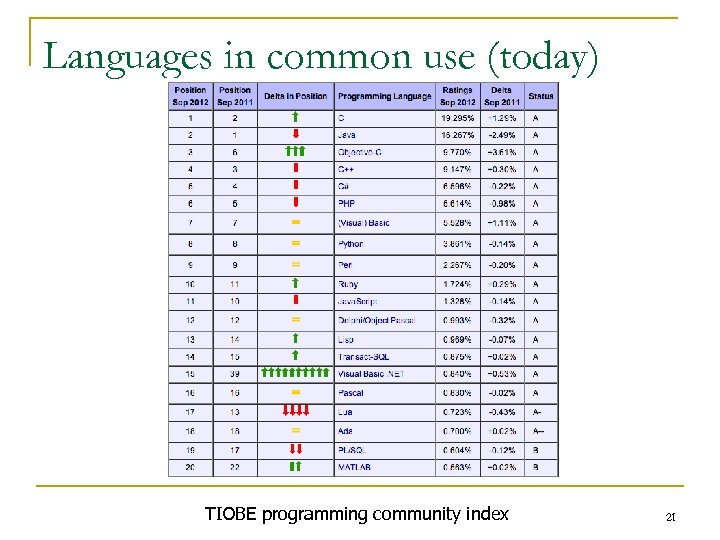 Languages in common use (today) TIOBE programming community index 21
