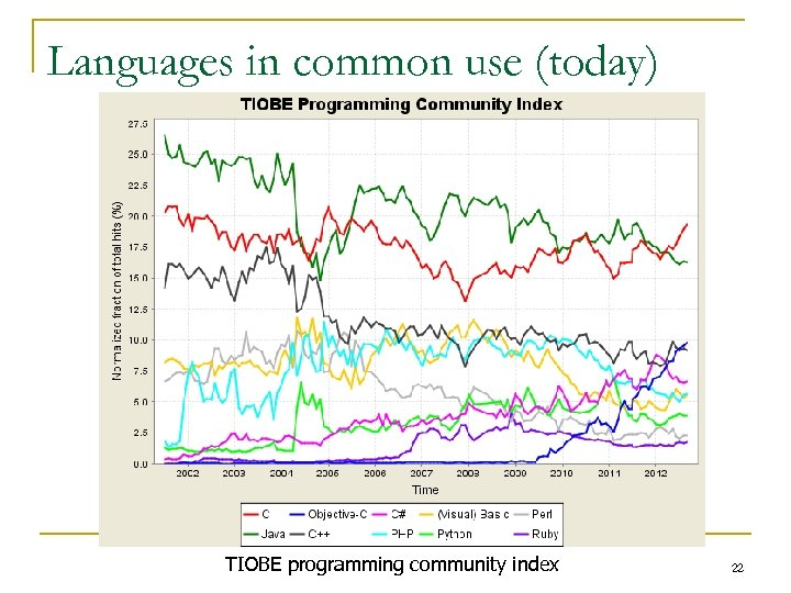 Languages in common use (today) TIOBE programming community index 22