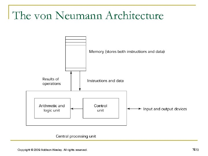 The von Neumann Architecture Copyright © 2009 Addison-Wesley. All rights reserved. 72 1 -72