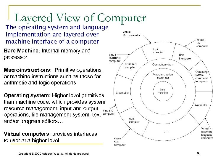 Layered View of Computer The operating system and language implementation are layered over machine
