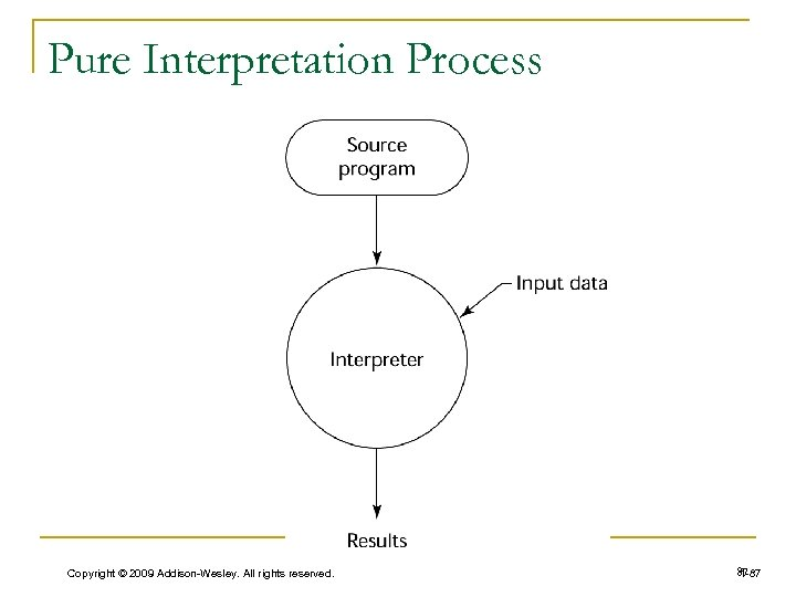 Pure Interpretation Process Copyright © 2009 Addison-Wesley. All rights reserved. 87 1 -87