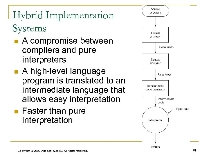Hybrid Implementation Systems n n n A compromise between compilers and pure interpreters A