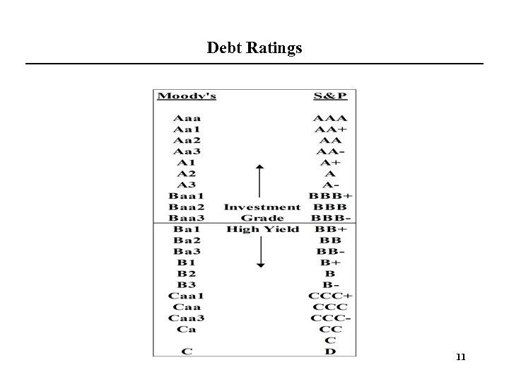 Debt Ratings 11