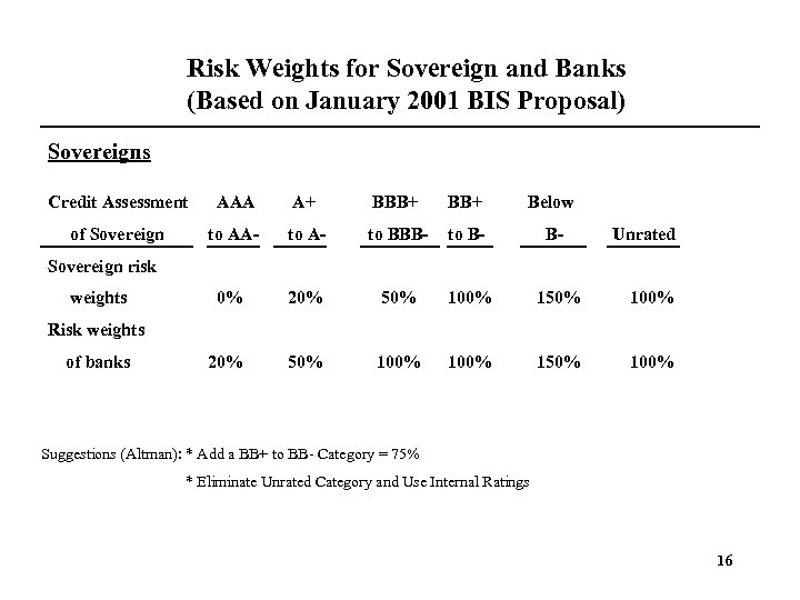 Risk Weights for Sovereign and Banks (Based on January 2001 BIS Proposal) Sovereigns Credit
