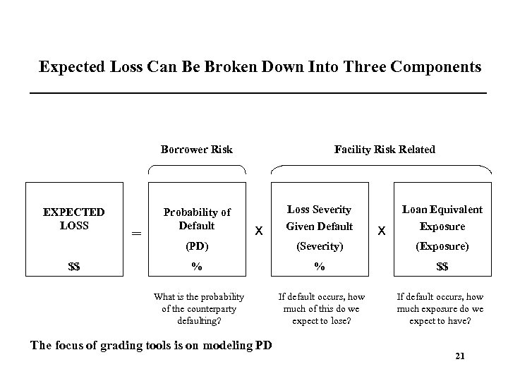 Expected Loss Can Be Broken Down Into Three Components Borrower Risk EXPECTED LOSS =