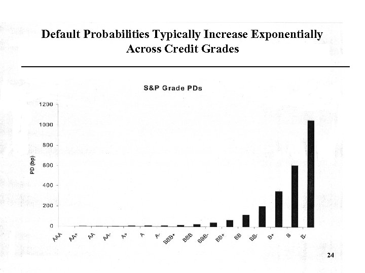 Default Probabilities Typically Increase Exponentially Across Credit Grades 24