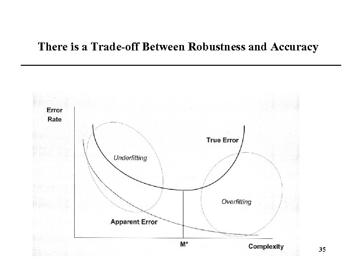 There is a Trade-off Between Robustness and Accuracy 35
