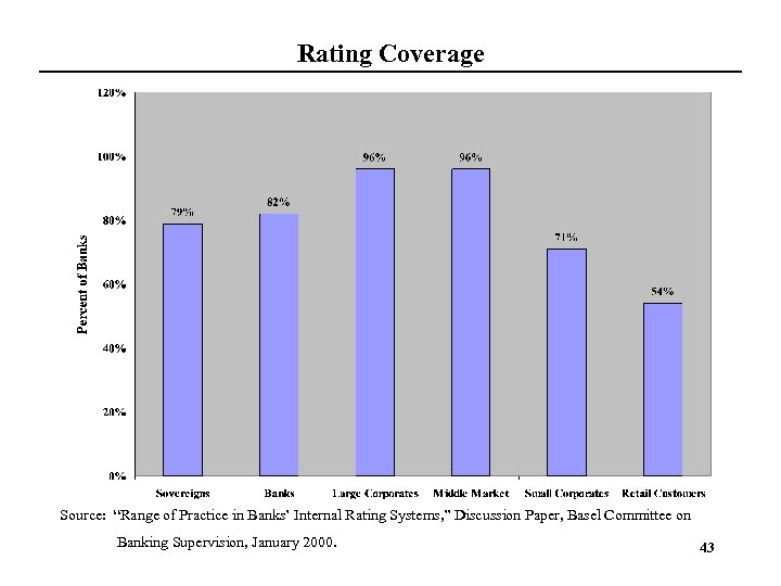 "Rating Coverage Source: ""Range of Practice in Banks' Internal Rating Systems, "" Discussion Paper,"