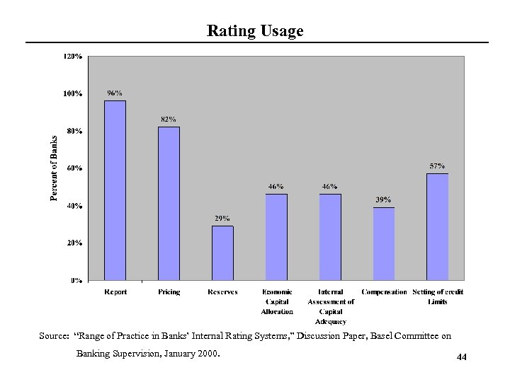 "Rating Usage Source: ""Range of Practice in Banks' Internal Rating Systems, "" Discussion Paper,"