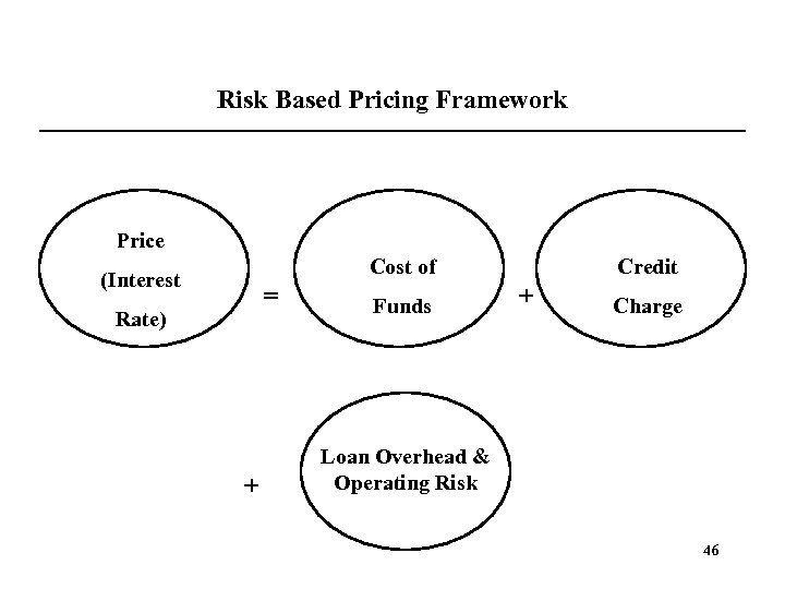 Risk Based Pricing Framework Price Cost of (Interest = Rate) + Funds Credit +