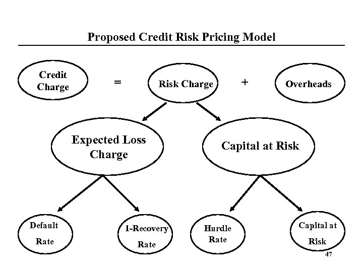 Proposed Credit Risk Pricing Model Credit Charge = + Risk Charge Expected Loss Charge