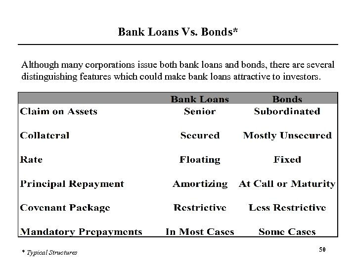 Bank Loans Vs. Bonds* Although many corporations issue both bank loans and bonds, there