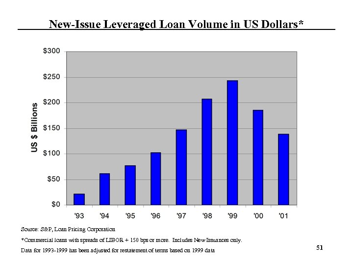 New-Issue Leveraged Loan Volume in US Dollars* Source: S&P, Loan Pricing Corporation *Commercial loans