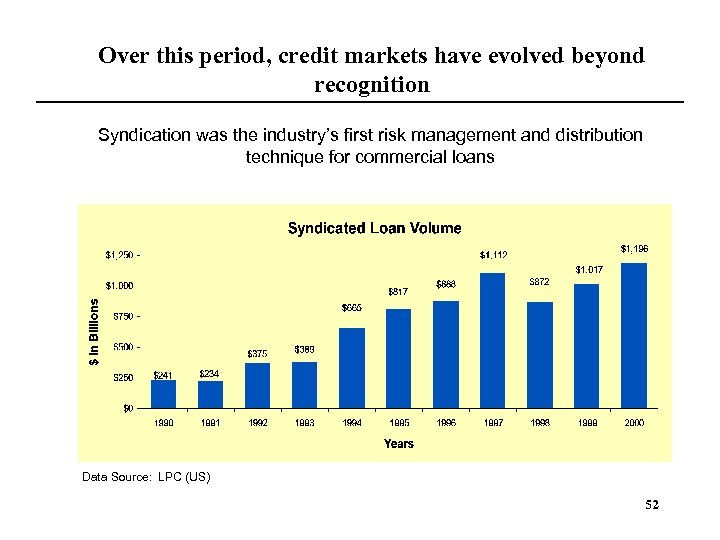 Over this period, credit markets have evolved beyond recognition Syndication was the industry's first