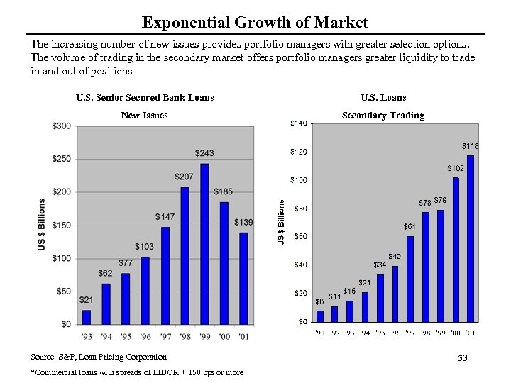 Exponential Growth of Market The increasing number of new issues provides portfolio managers with