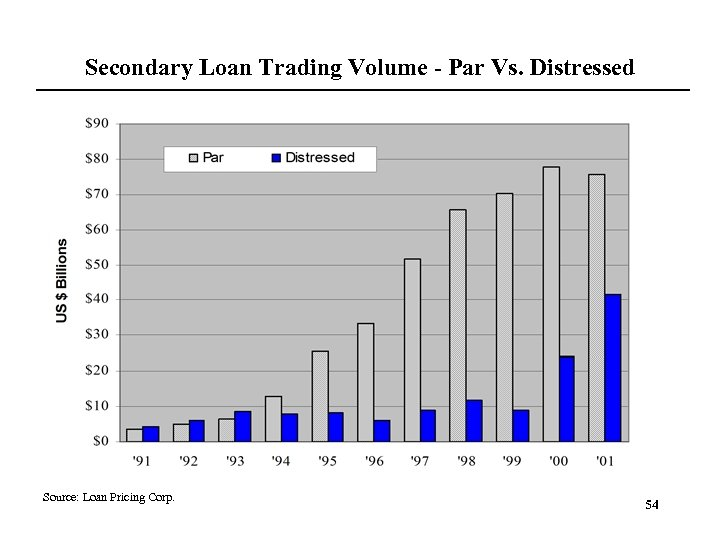 Secondary Loan Trading Volume - Par Vs. Distressed Source: Loan Pricing Corp. 54