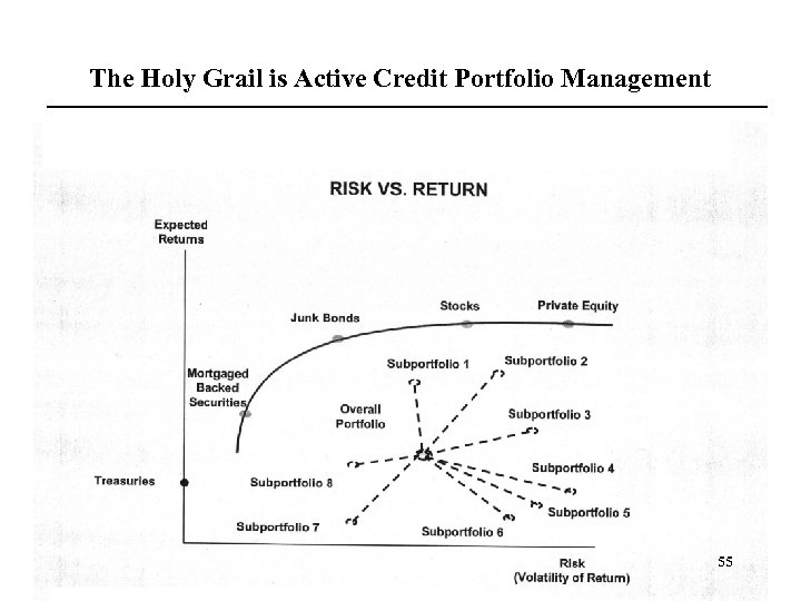 The Holy Grail is Active Credit Portfolio Management 55